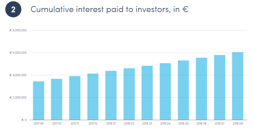 Twino.eu cumulative interest paid to investors, in €