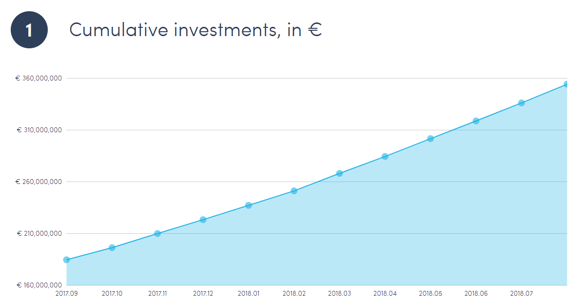 Cumulative investments, in €