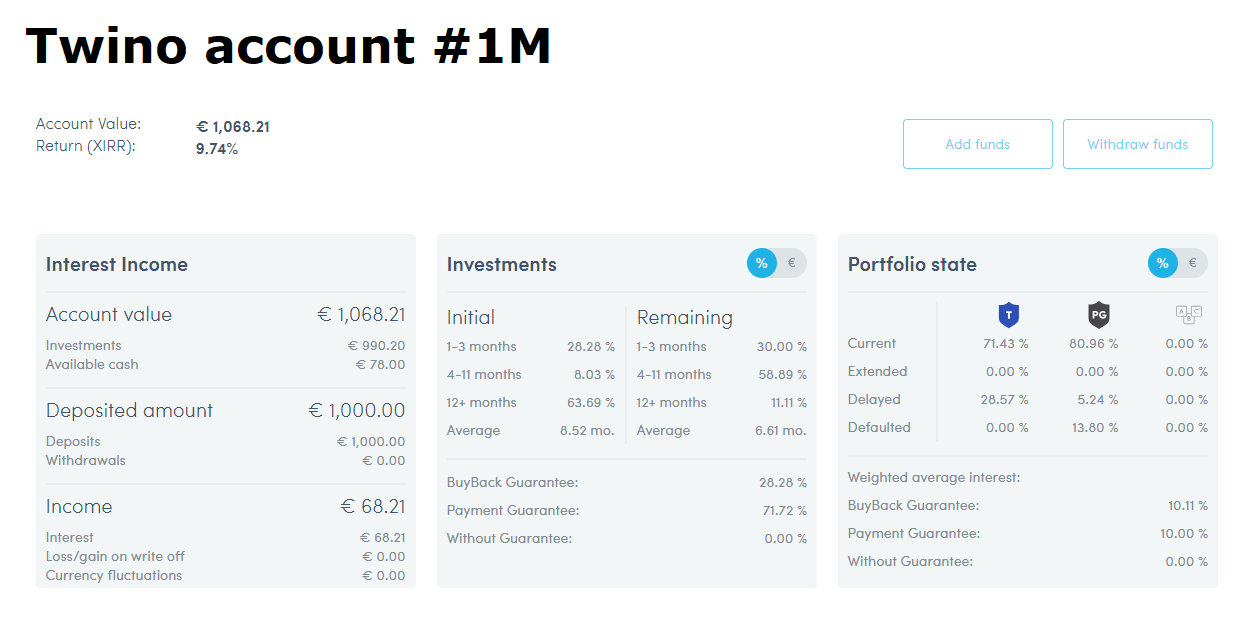 Twino company account #1M