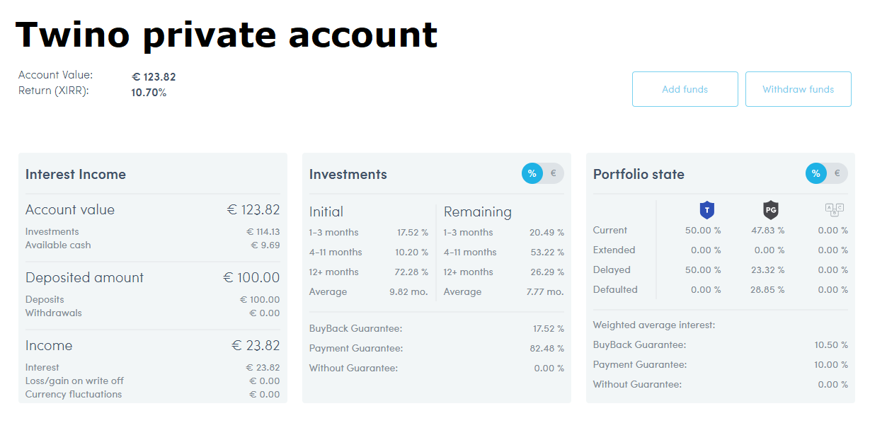 Twino private account overview