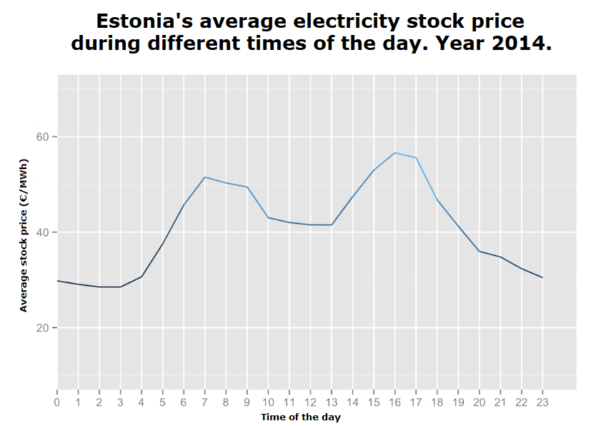 Average electricity price during the day