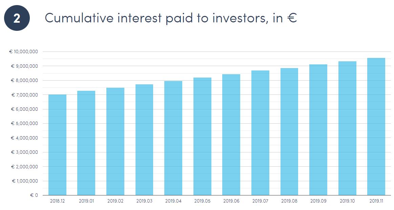 Cumulative interest paid to investors in euros, 2019 december