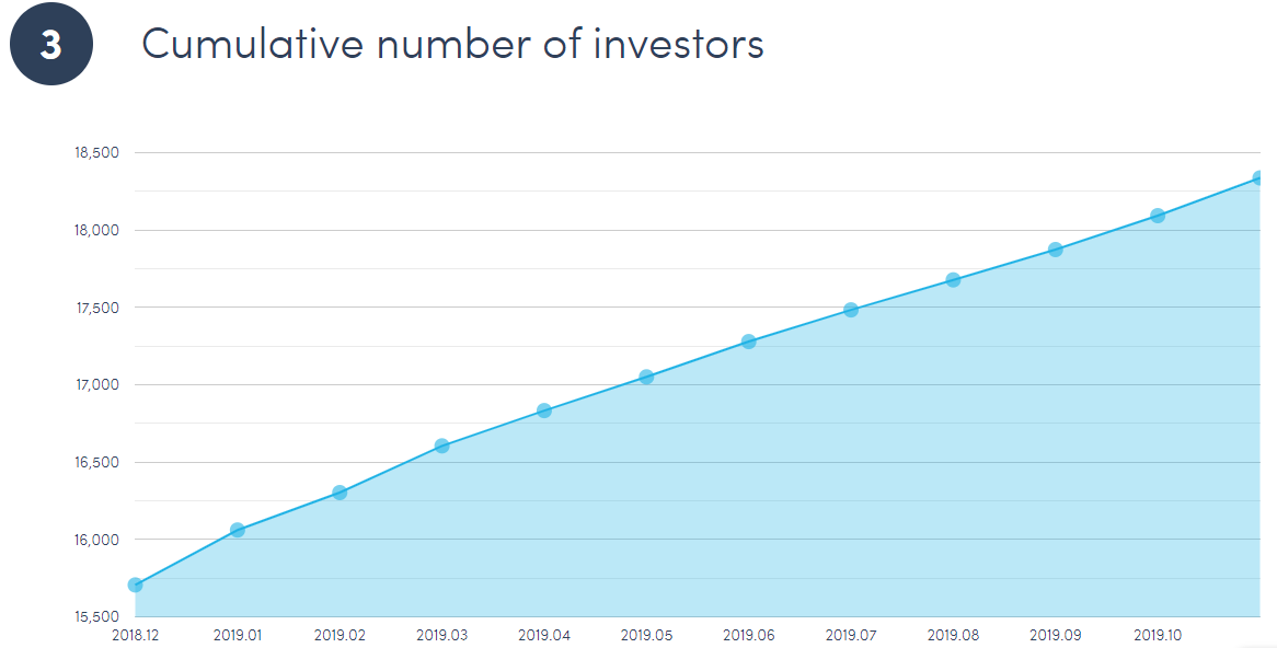 Number of investors at Twino