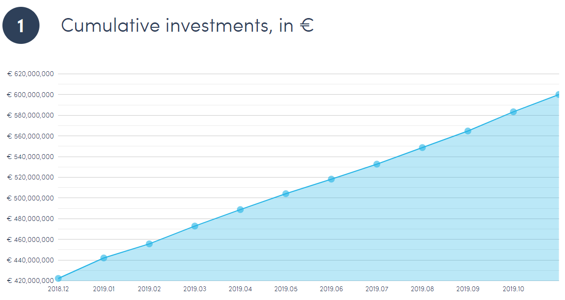 Twino Cumulative investments in euros, 2019 december