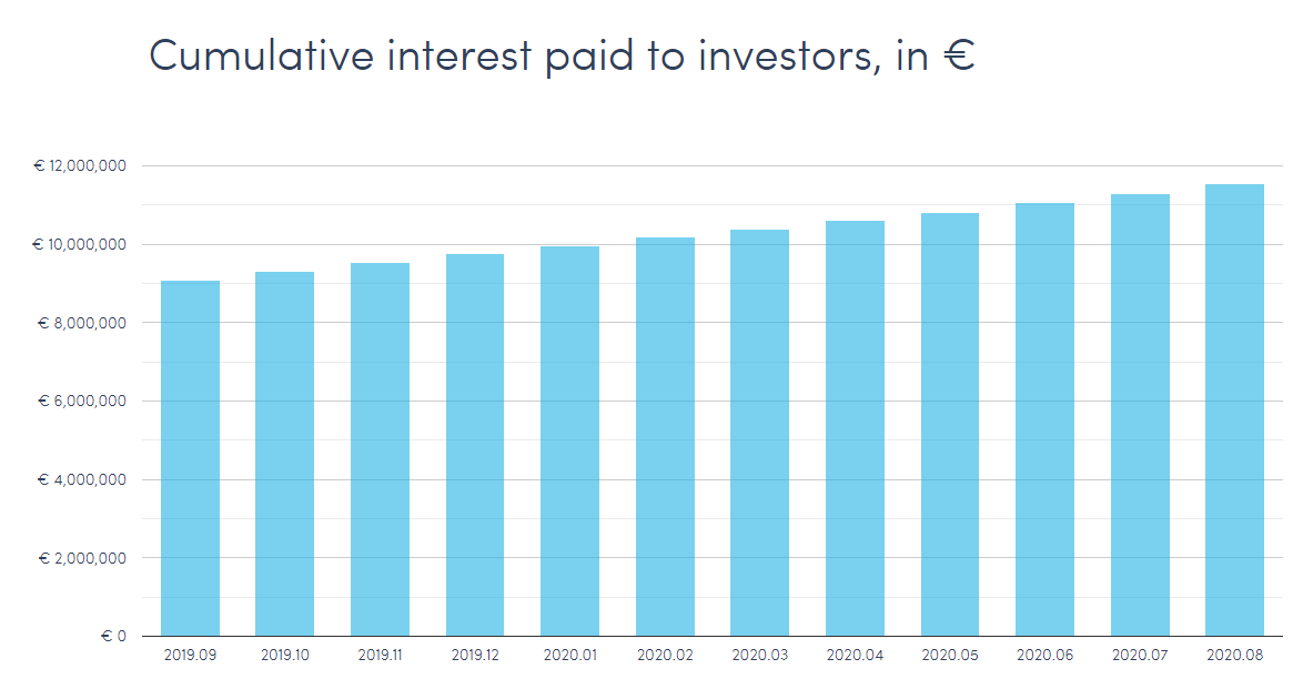 Twino cumulative interest paid to investors in euros september 2020