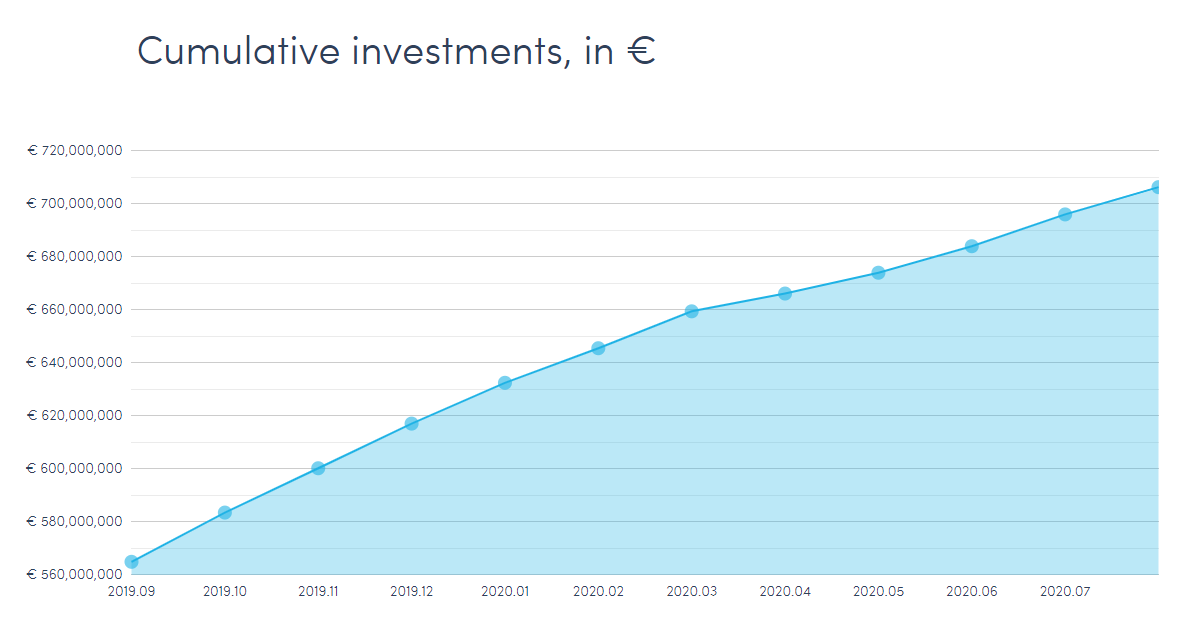 Twino cumulative investments in euros september 2020