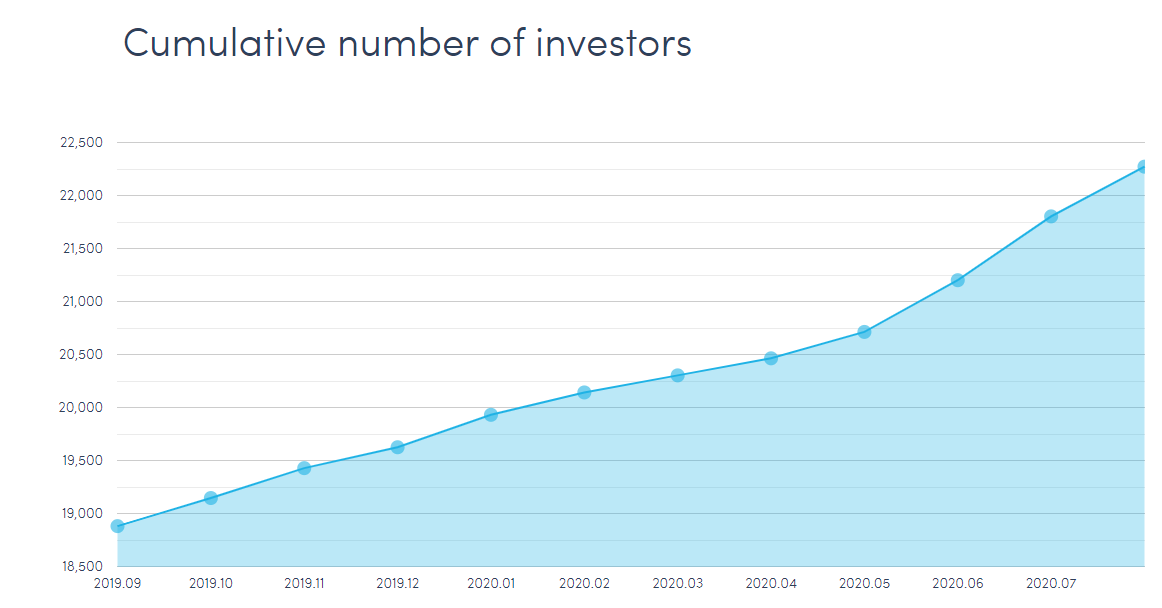 Twino cumulative number of investors 2020 september