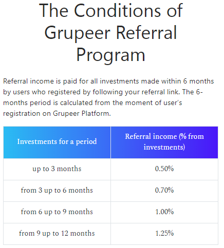 Refer a friend conditions at Grupeer