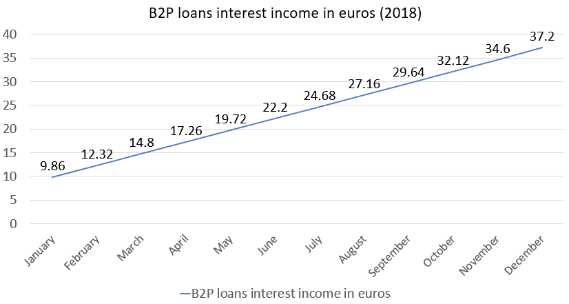 B2P loans interest income in euros