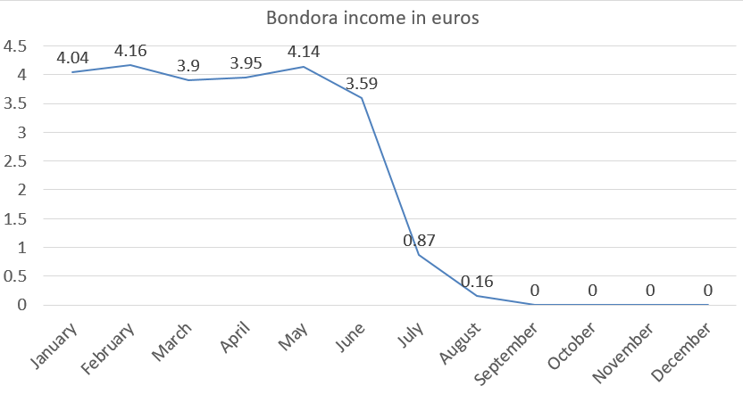 Bondora income in euros 2018