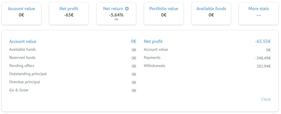 Bondora portfolio account overview