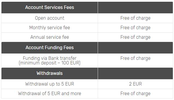Envestio fees
