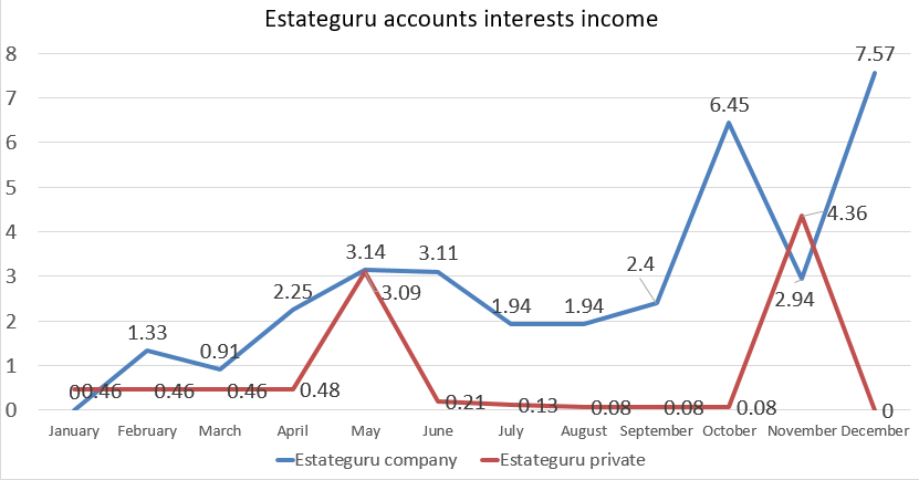 Estateguru accounts interests income 2018