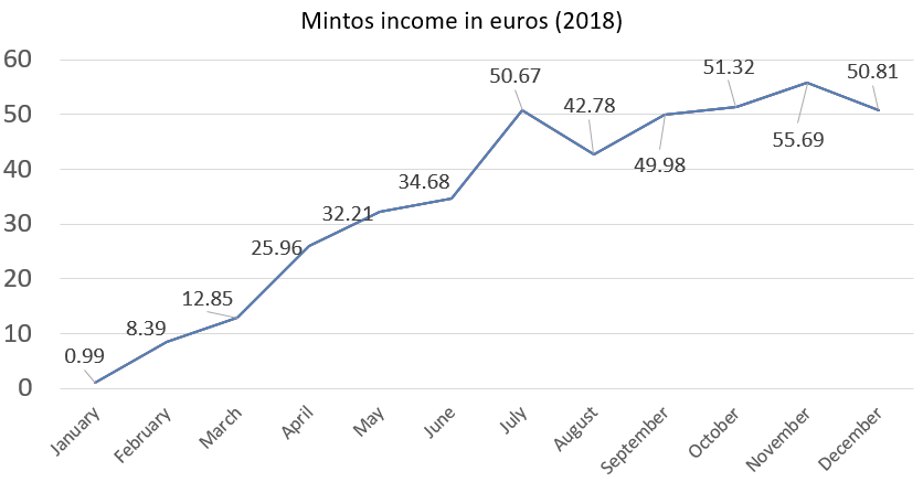 Mintos income in euros 2018