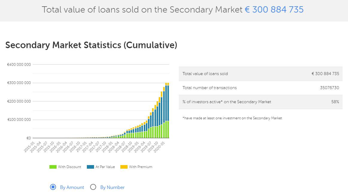 Mintos secondary market 2020