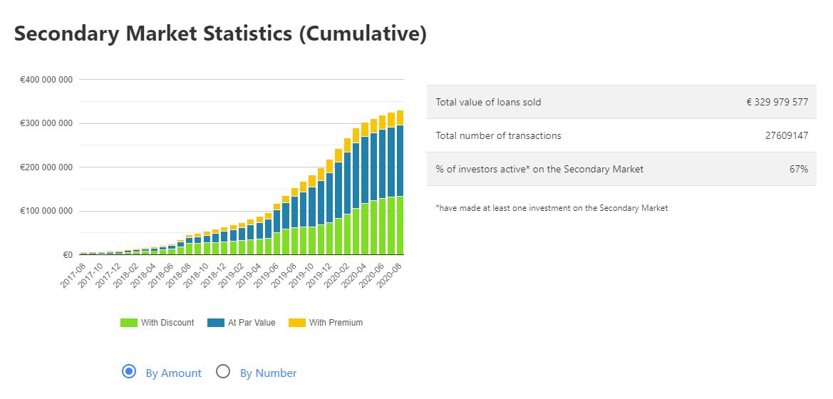 Mintos secondary market statistics (cumulative) 30th august 2020