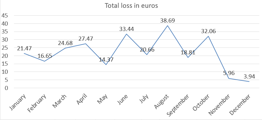 Total loss in euros 2018