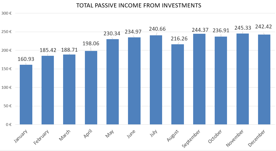 Total passive income from investments financefreedom.eu