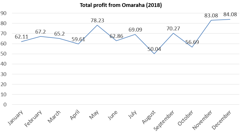 Total profit from omaraha 2018