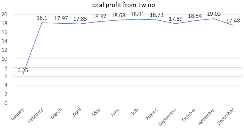 Total profit from twino 2018