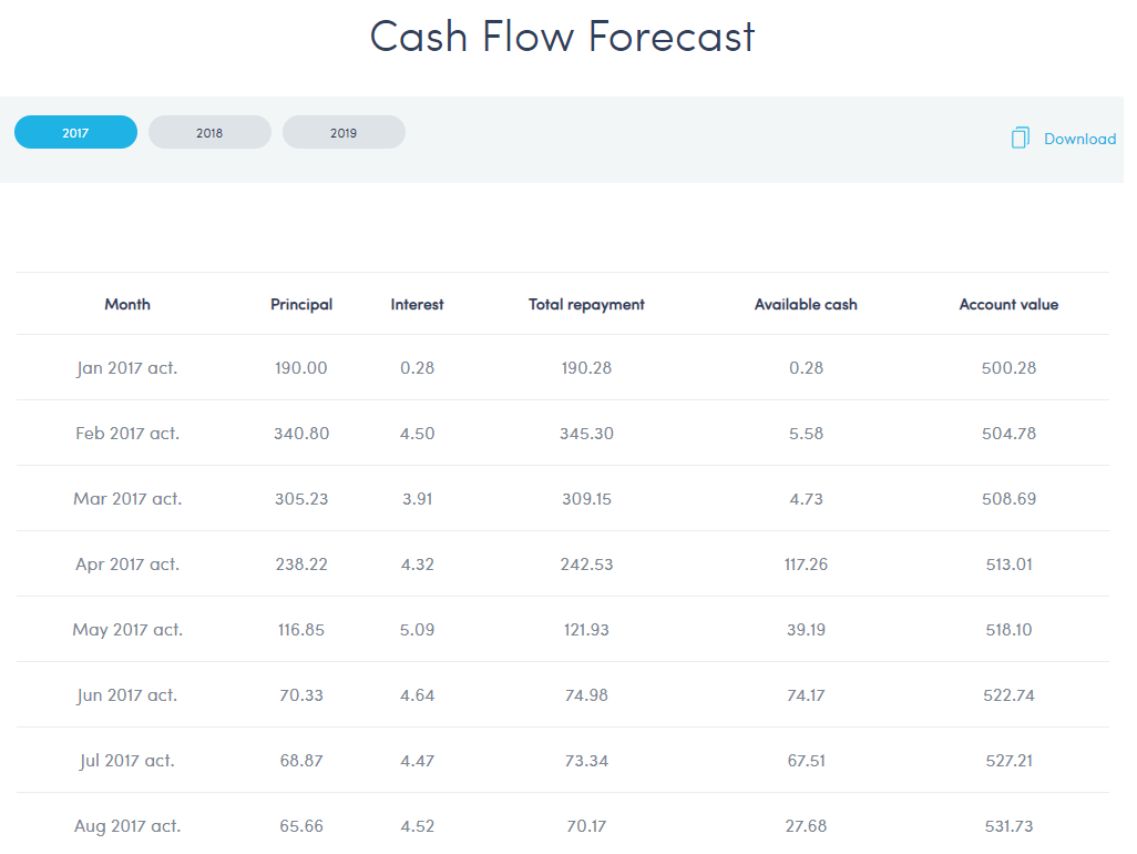 Twino cash flow forecast august 2017