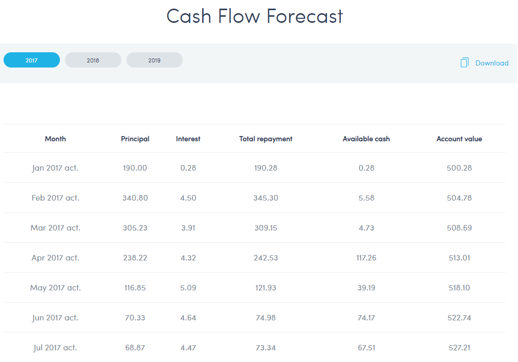 Twino cash flow forecast july 2017