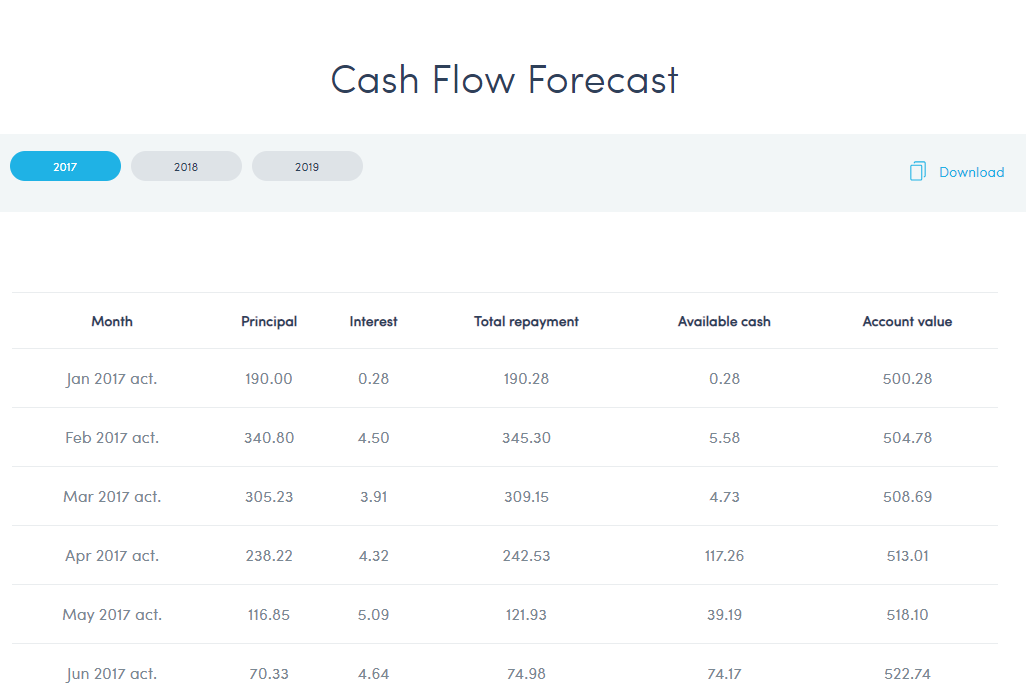 Twino Cash flow forecast june 2017