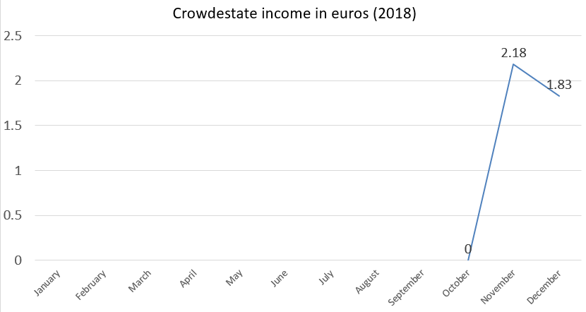 crowdestate income in euros