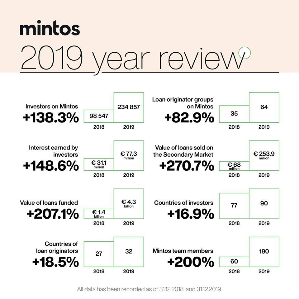 Mintos 2019 stats