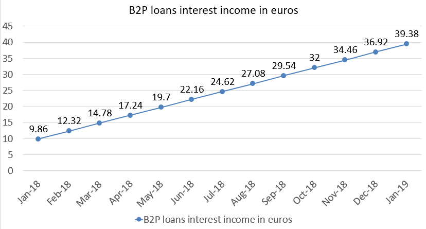 B2P loans interest income in euros january 2019 portfolio update