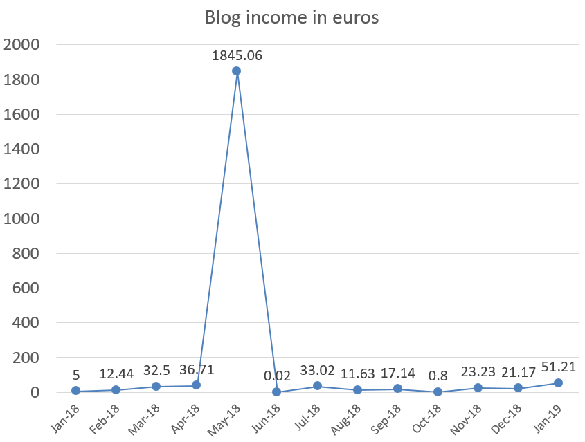 Blog income in euros, how to earn money with blog