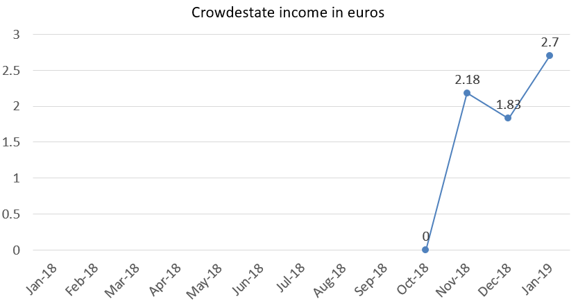 Crowdestate income in euros january 2019 portfolio update