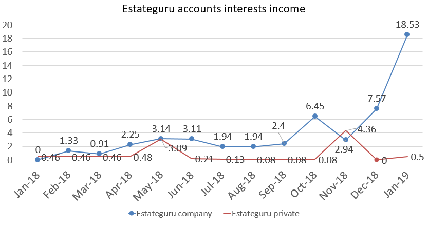 Estateguru income in euros january 2019 portfolio update