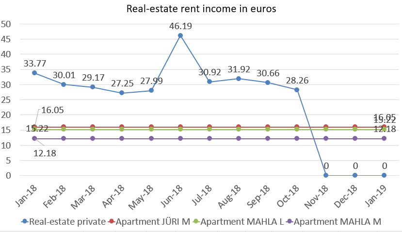 Real-estate rent income in euros january 2019 portfolio update