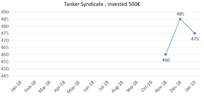 Tanker syndicate net value at the end of january 2019
