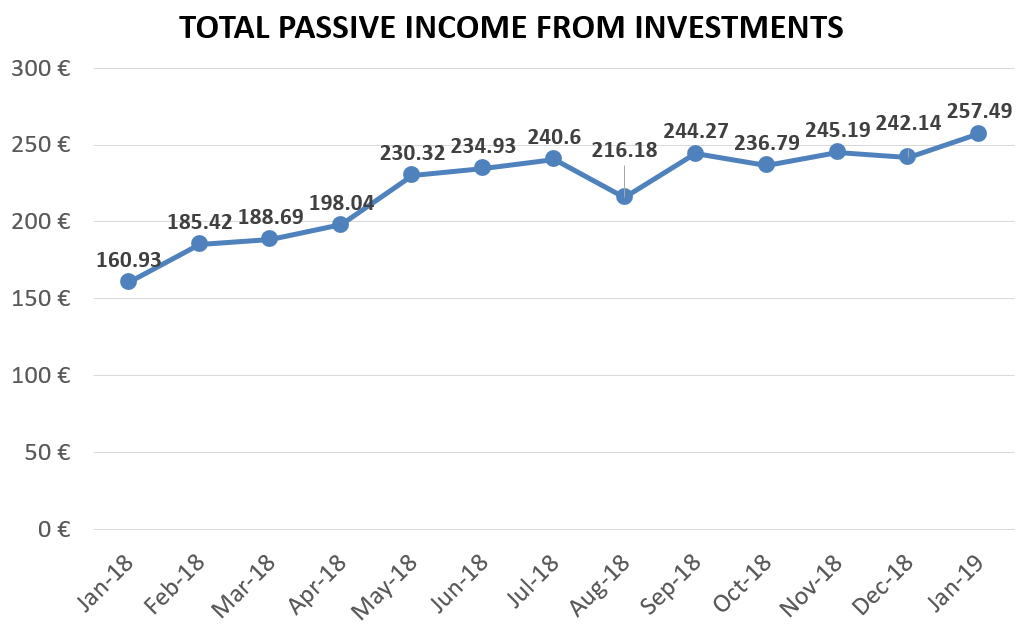 Total passive income from investments financefreedom.eu blog