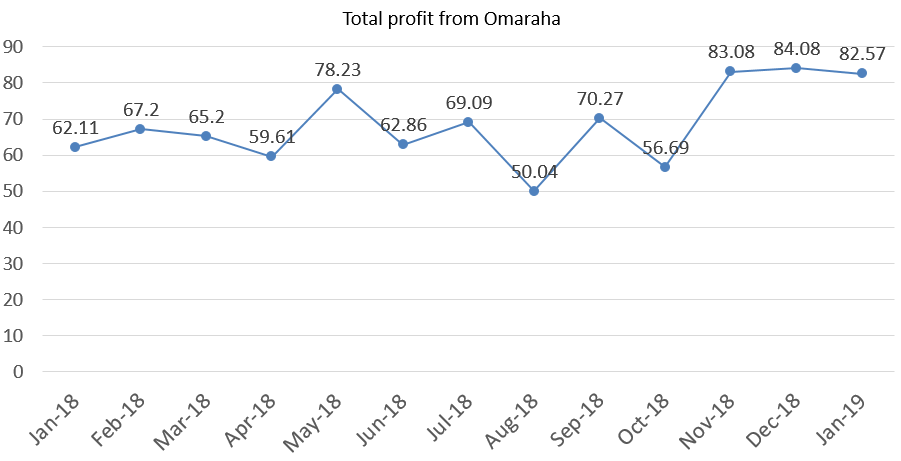 Total profit from Omaraha january 2019 portfolio update