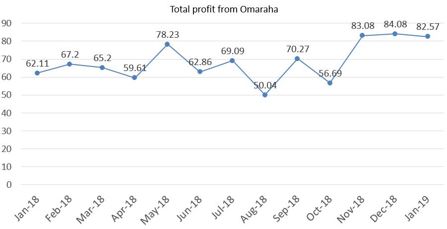 Total profit from Omaraha january 2019 portfolio update