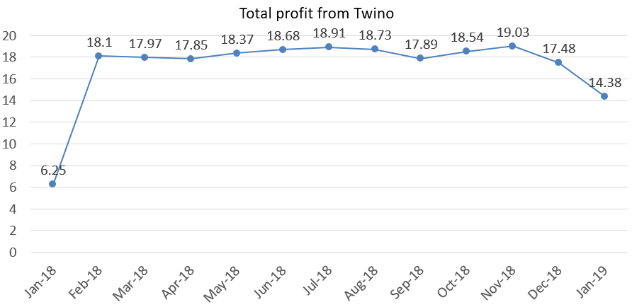 Total profit from twino january 2019 portfolio update