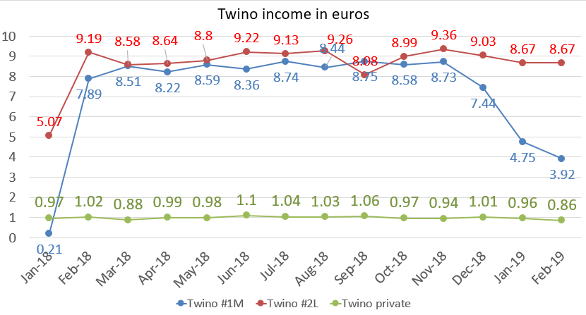 My twino income in euros