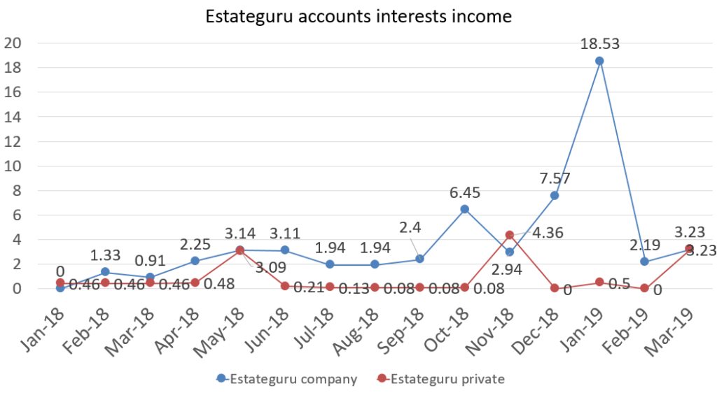 Financefreedom Estateguru accounts interest income in march 2019