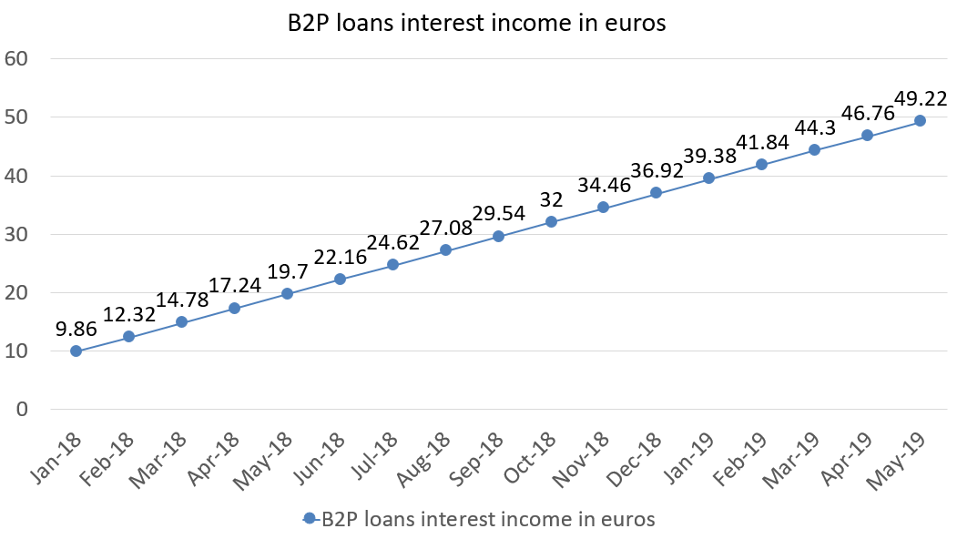 B2P loans interest income in euros may 2019