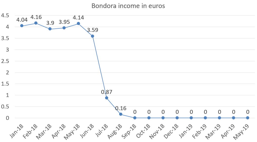 Bondora income in euros may 2019