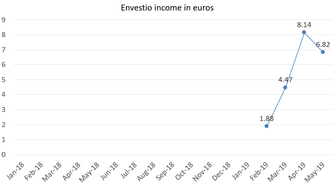 Envestio income in euros may 2019