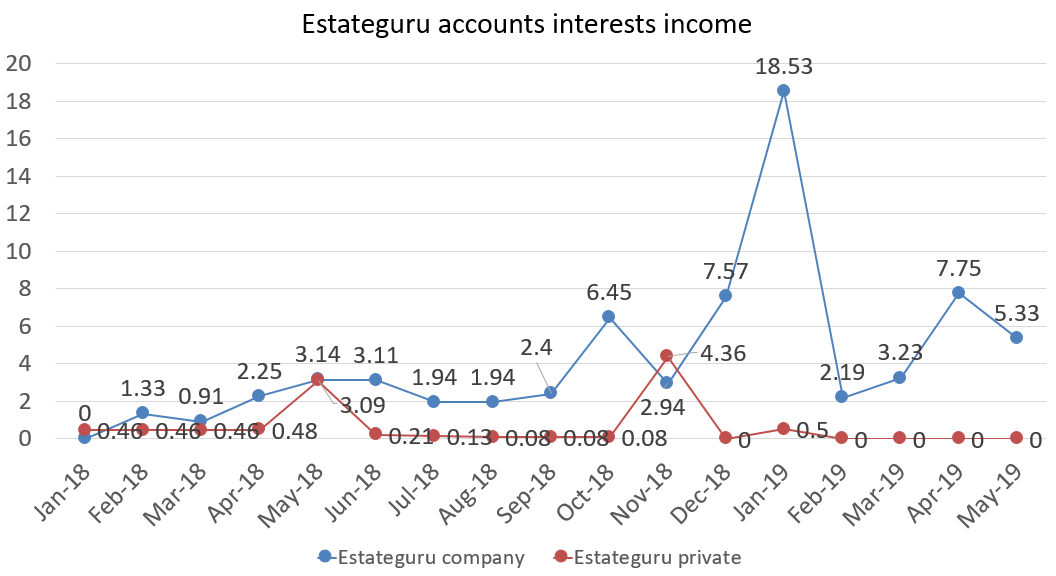 Estateguru accounts interests income may 2019