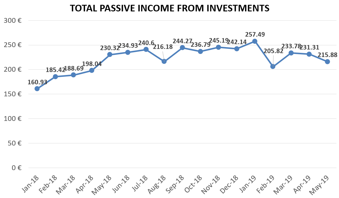 Financefreedom.eu total passive income from investments may 2019