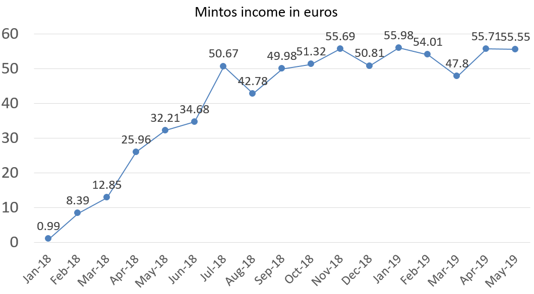 Mintos income in euros may 2019