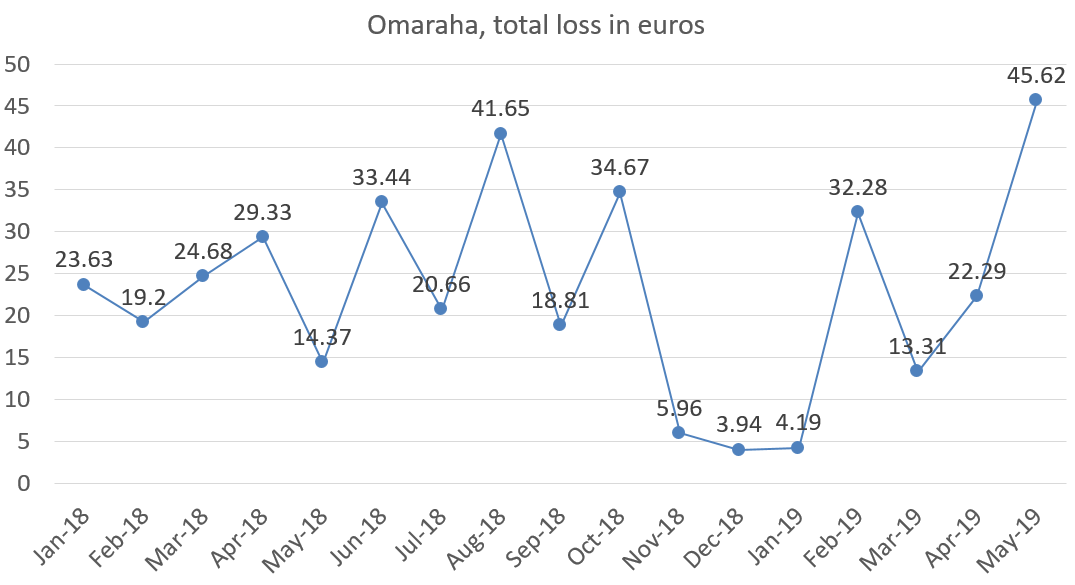 Omaraha, total loss in euros may 2019