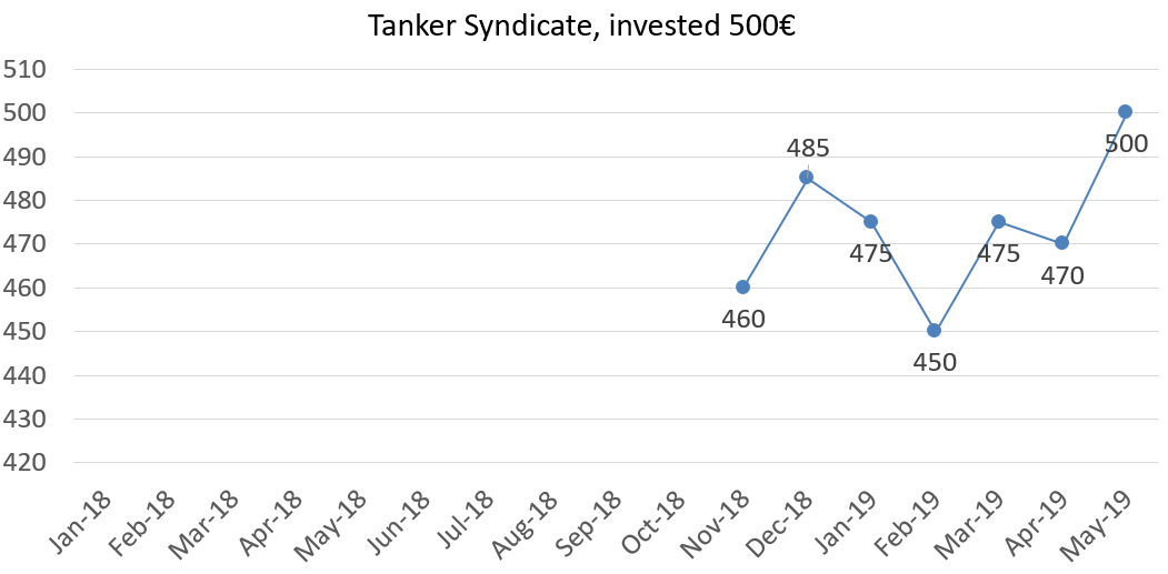 Tanker syndicate, invested 500€ worth may 2019