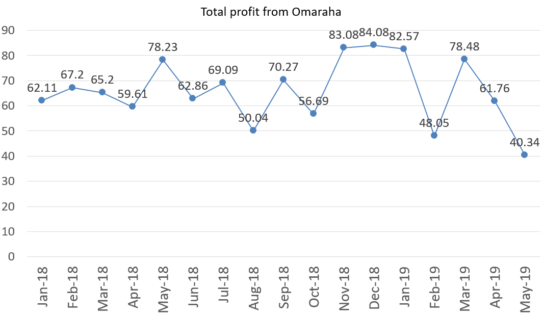Total profit from Omaraha may 2019